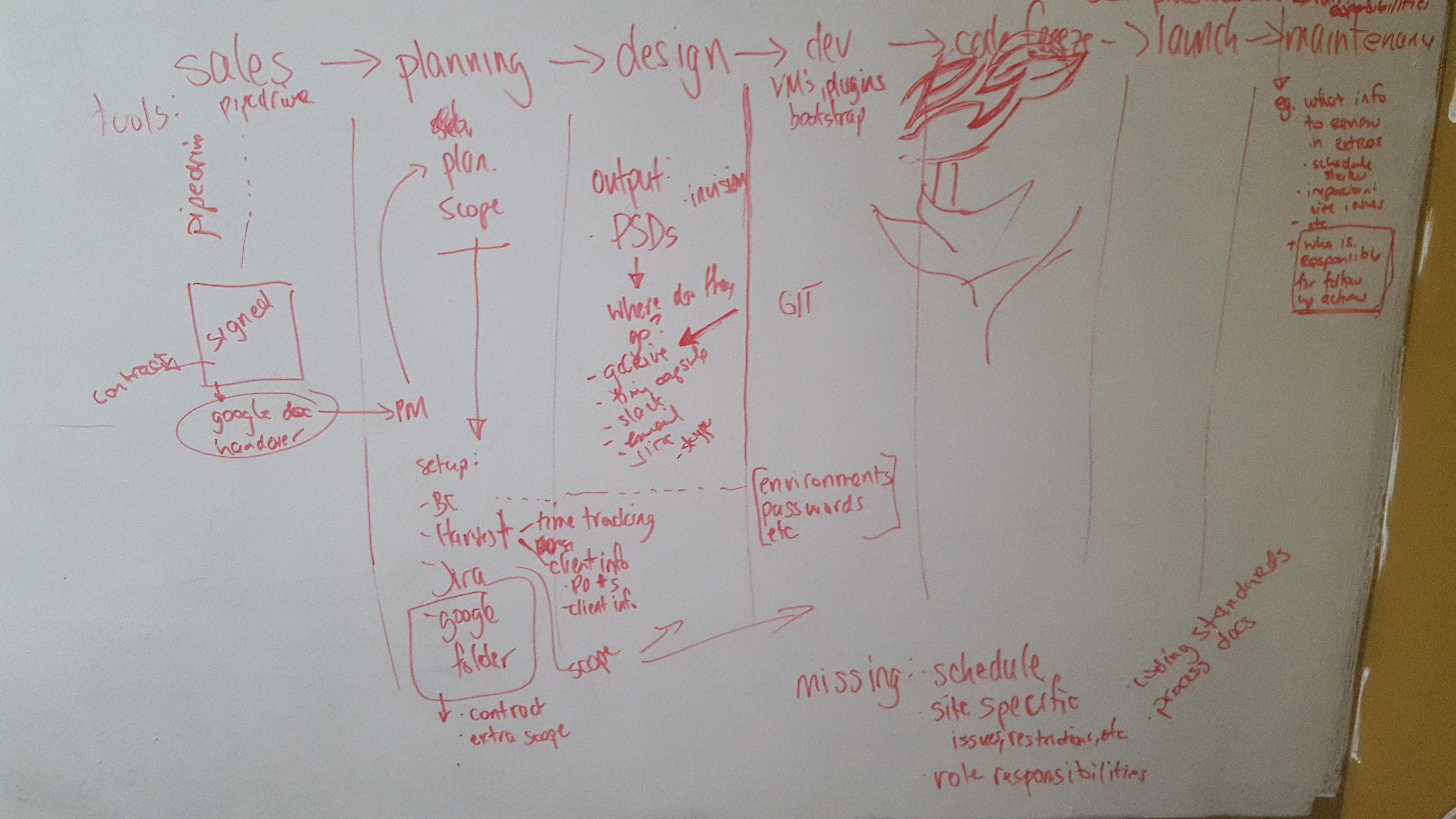 whiteboard process map