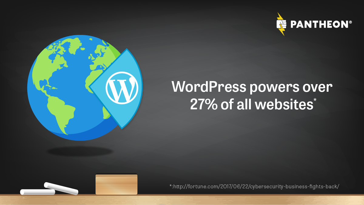 WordPress powers 27% of internet