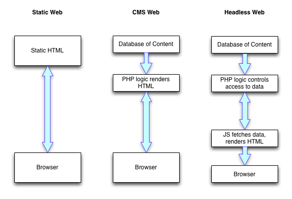 What are Headless Websites and Decoupled Architecture