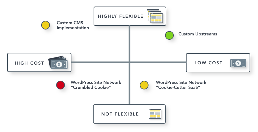 Comparing WordPress Implementations