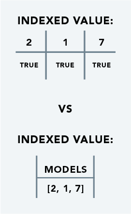 index values