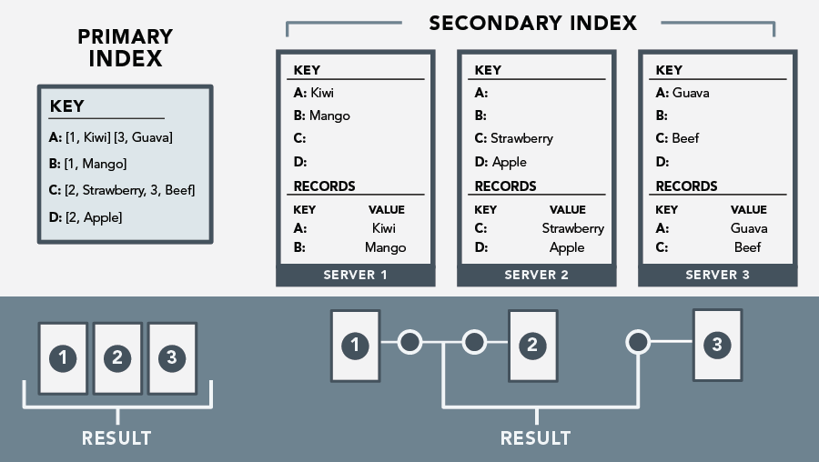 Primary and secondary index illustration