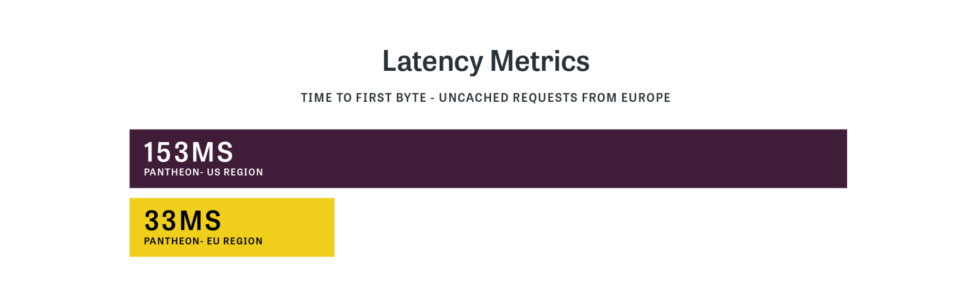 Graphic showing reduced latency of 33 milliseconds for time to first byte