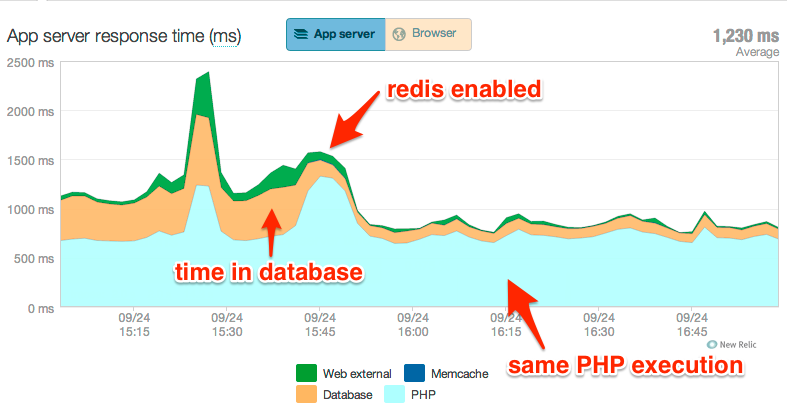 Graph of app server response time