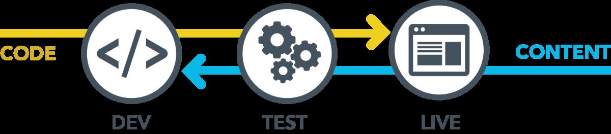 Dev>Test>Live