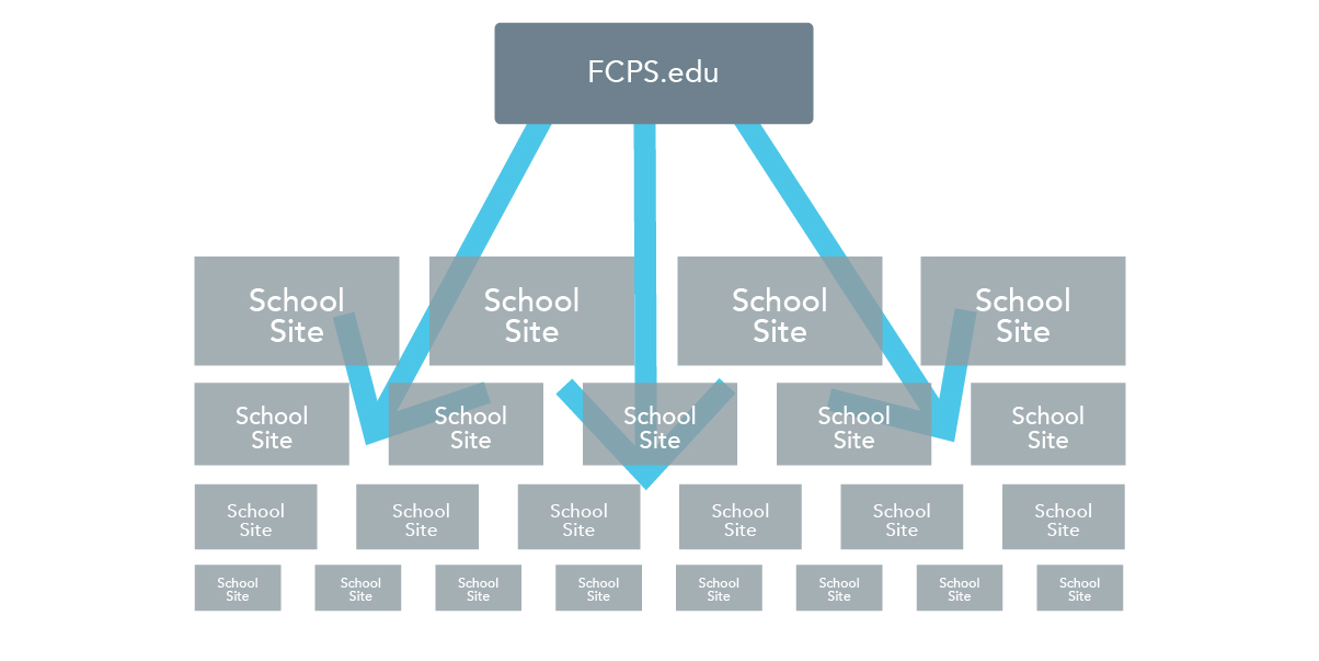 FCPS.edu upstream graphic