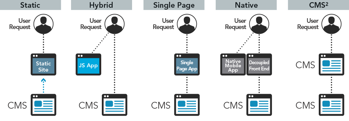 Decoupled cms why going headless is becoming so popular pantheon static the user facing website is built via a static site generator that pulls from the cms allowing clean elegant markup ccuart