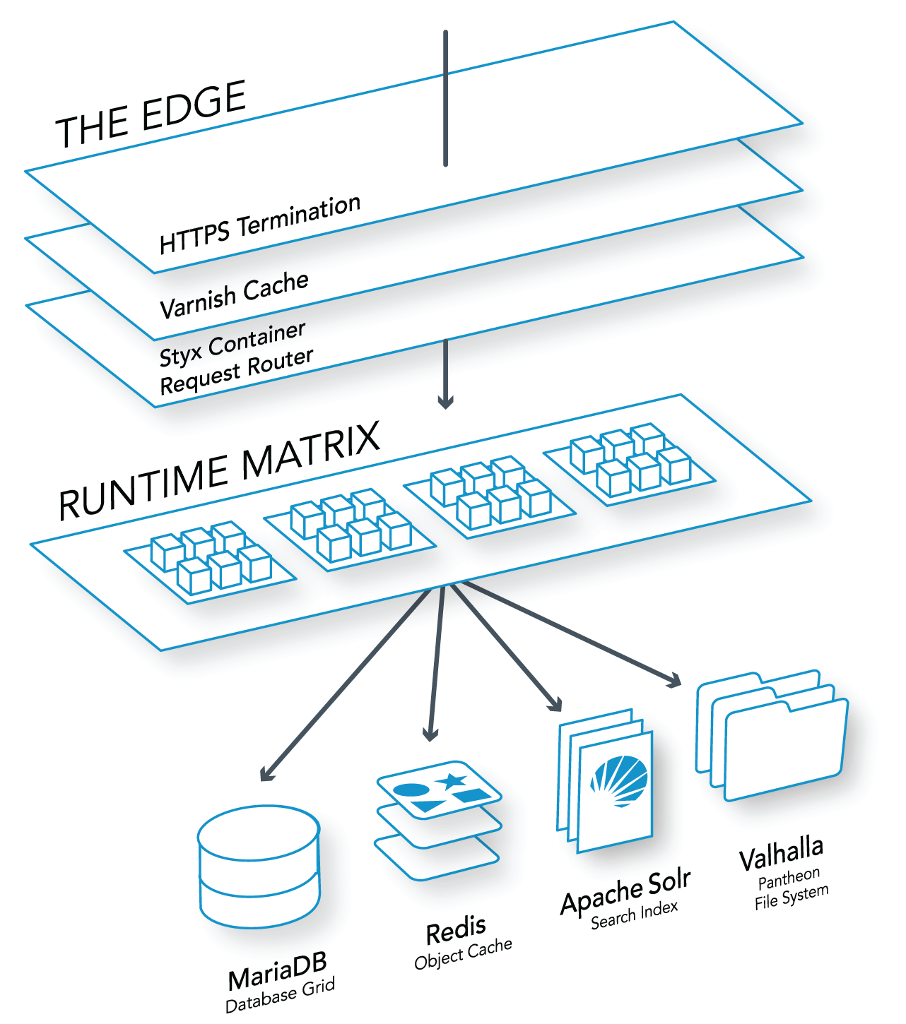 Elastic hosting pantheon how we do it better ccuart Choice Image
