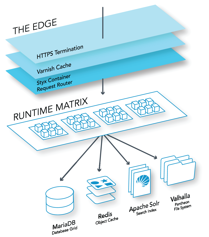 Elastic Hosting   Pantheon