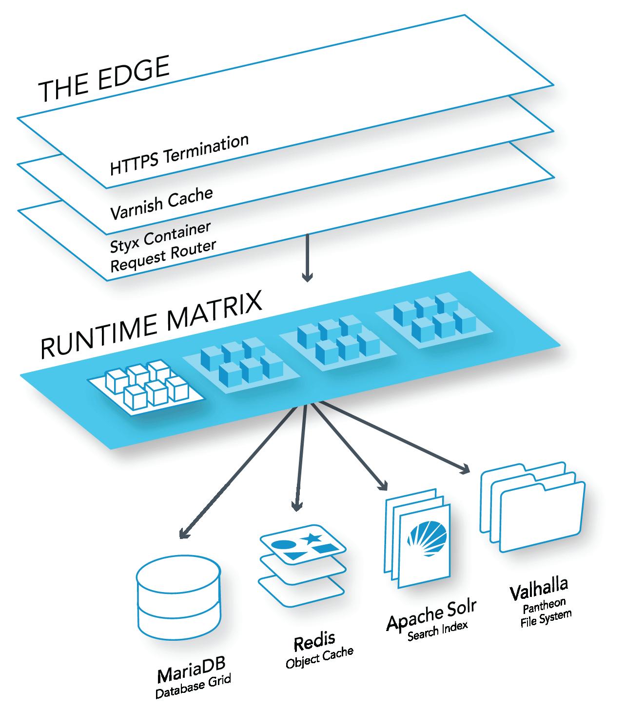 Elastic Hosting | Pantheon