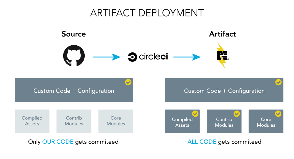 CI Workflow Graphic