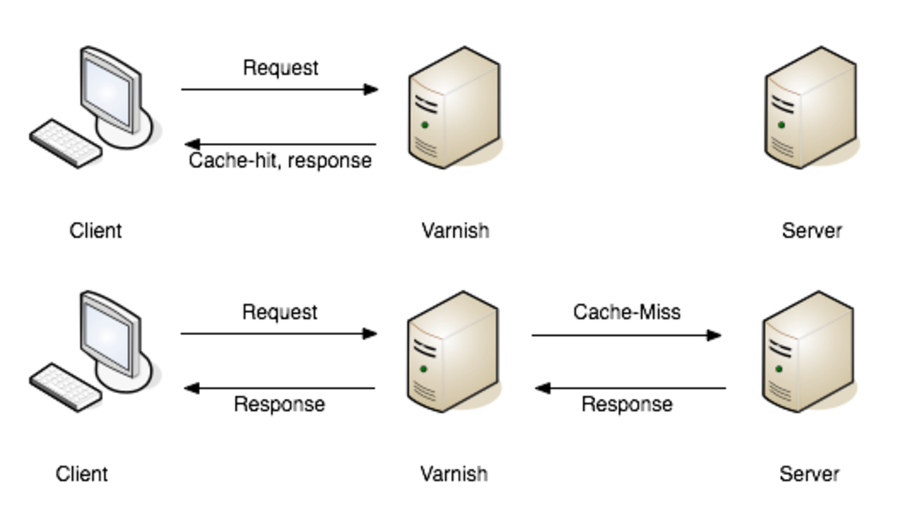 Full page cache diagram