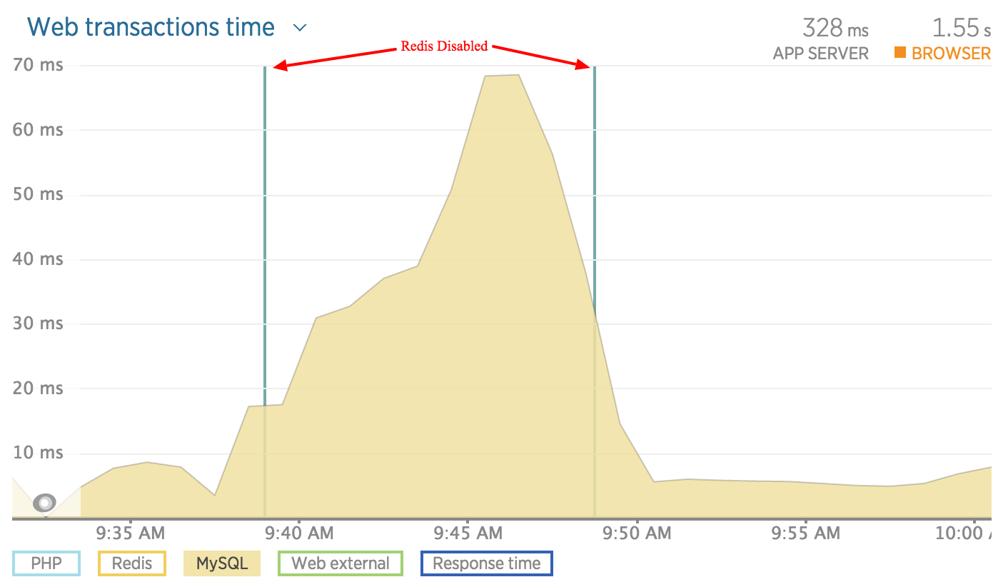New Relic Redis disabled