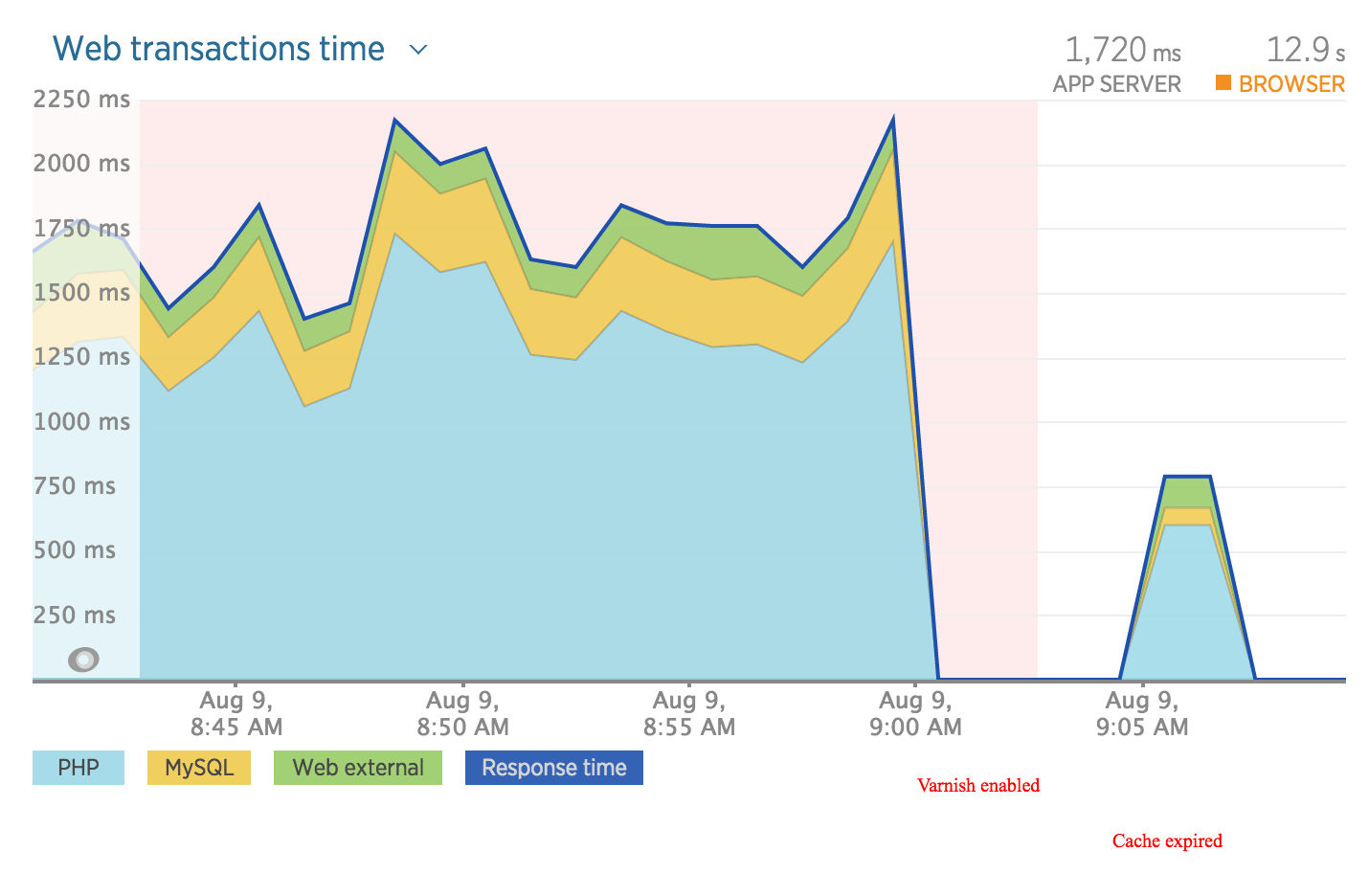 New Relic Varnish enabled