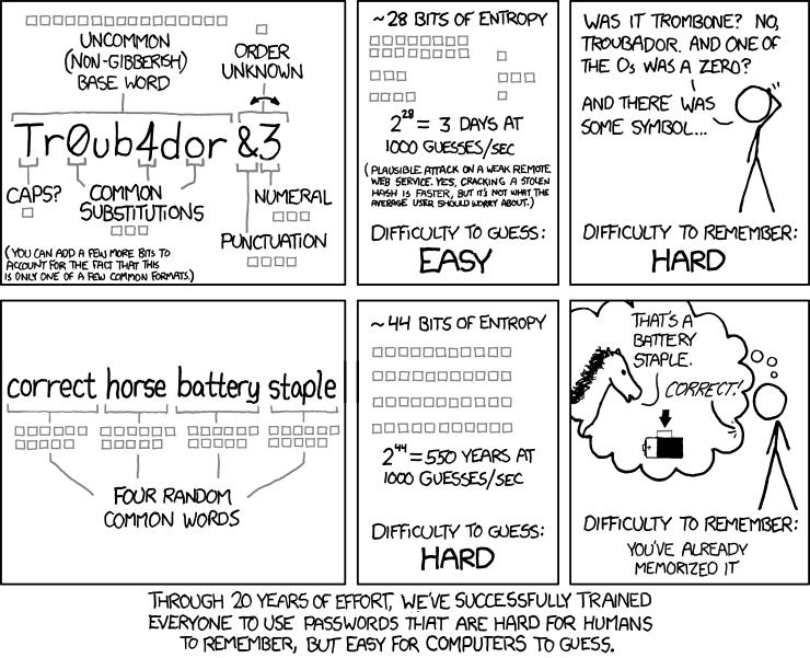 Password Strength Comic