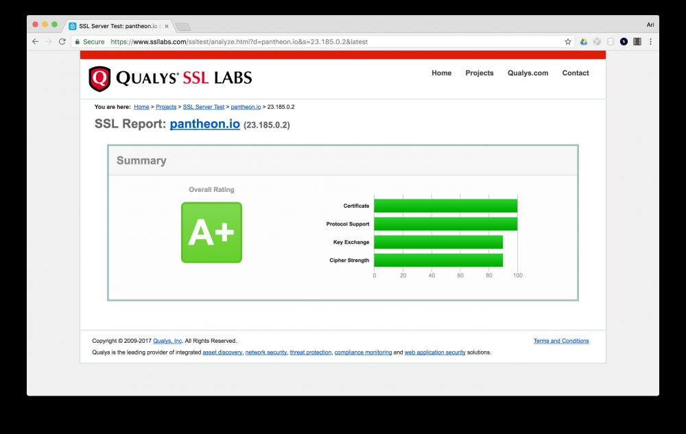 A+ SSL Labs Rating