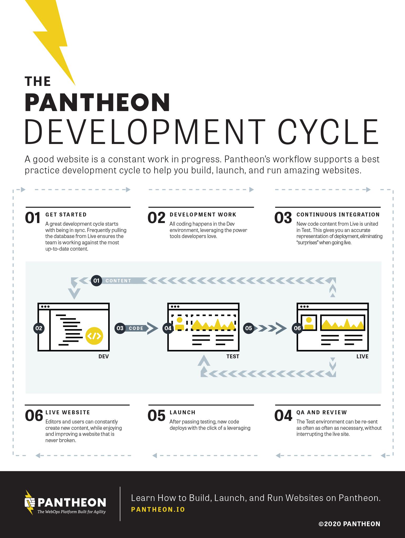 Forrester TEI Infographic of Pantheon Website Portfolio Management