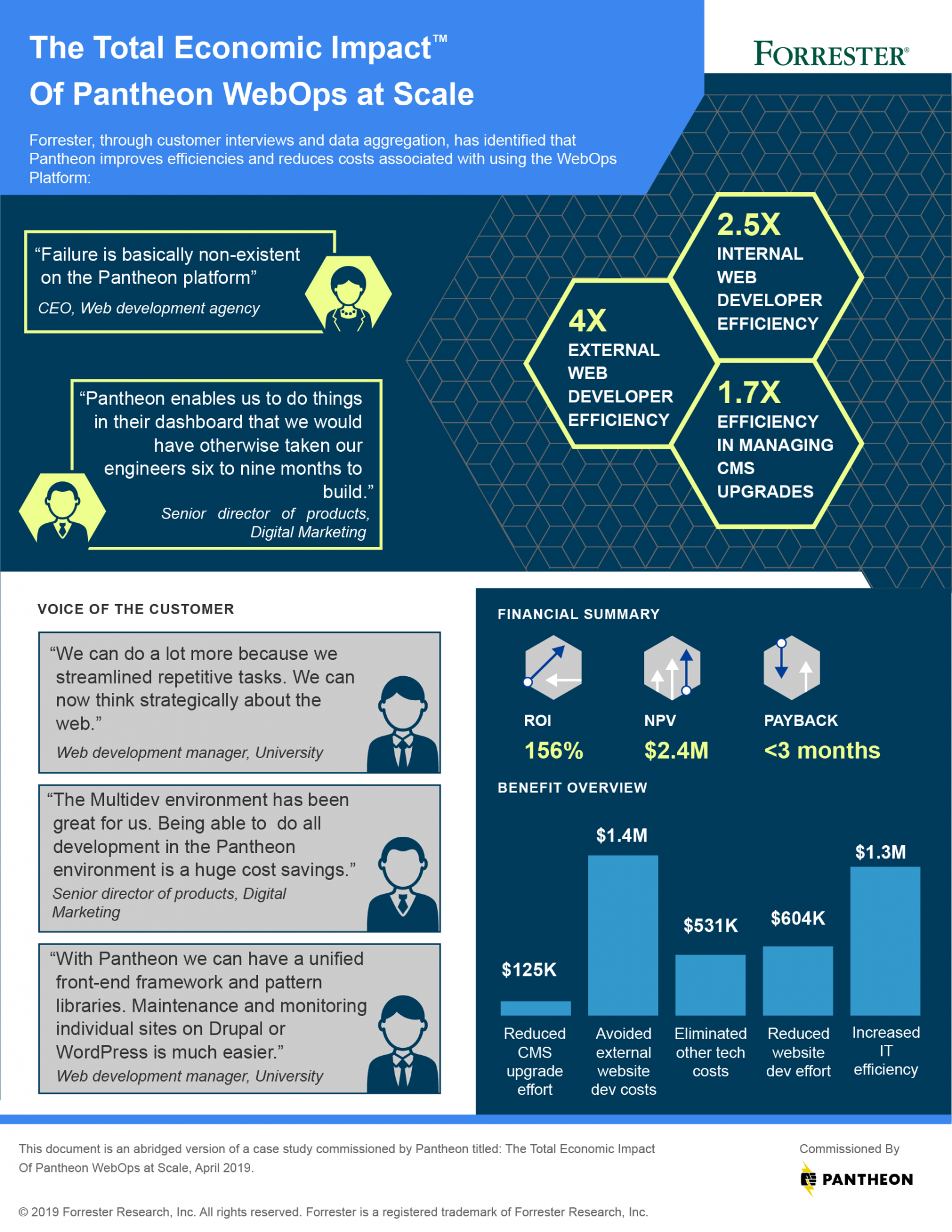 Forrester TEI Infographic of Pantheon Website Portfolio Management