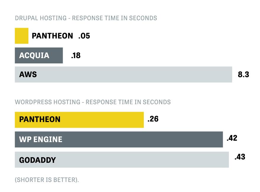 Pantheon Performance WordPress Hosting