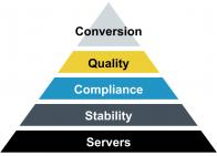 Hierarchy of Needs for EDU Websites