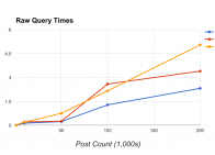 Raw Query Times Chart