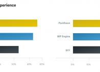 Site performance comparison across platforms