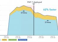 PHP 7 Improvement Chart